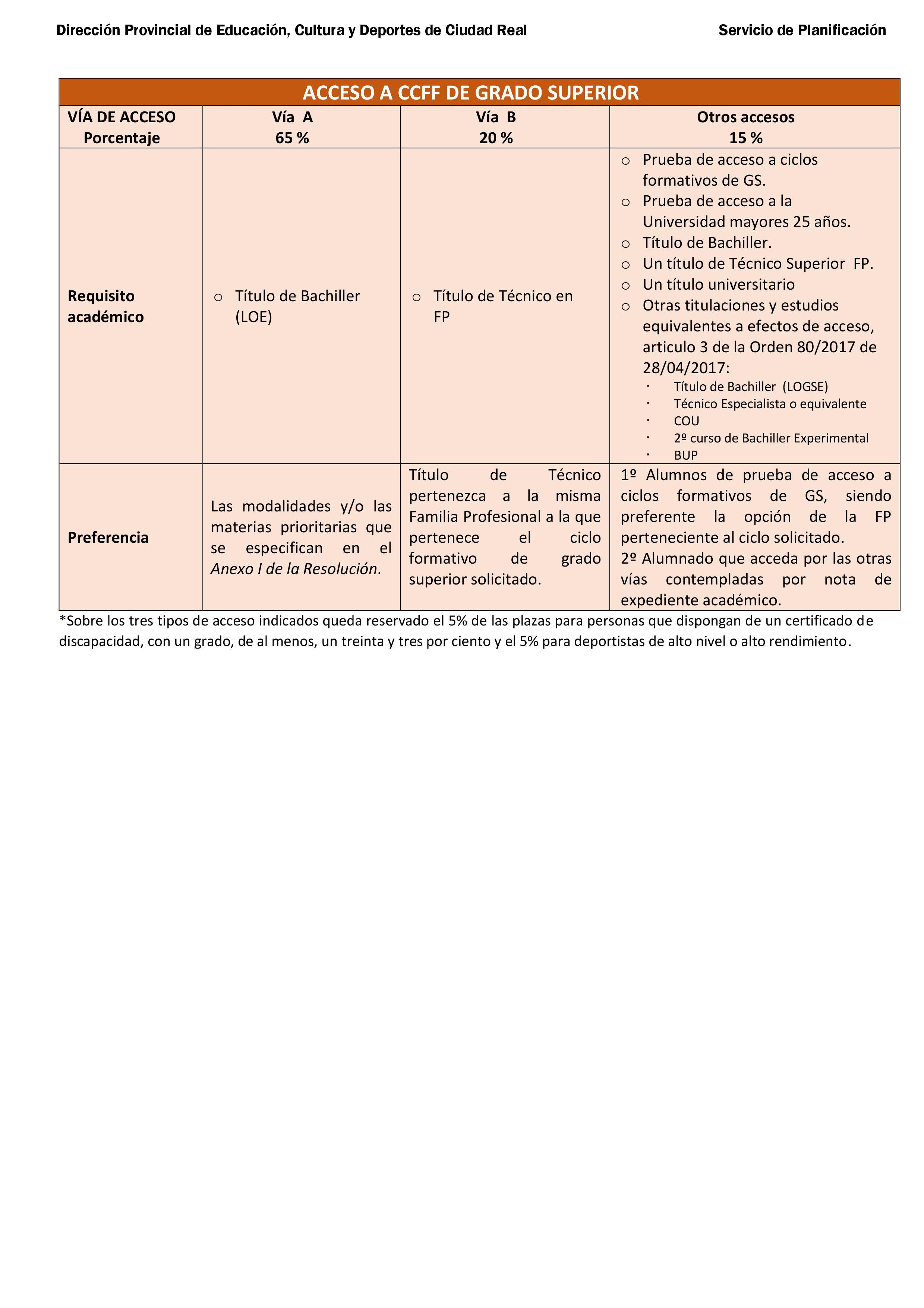 Convocatoria De La Jccm De Admisión A Ciclos De Formación
